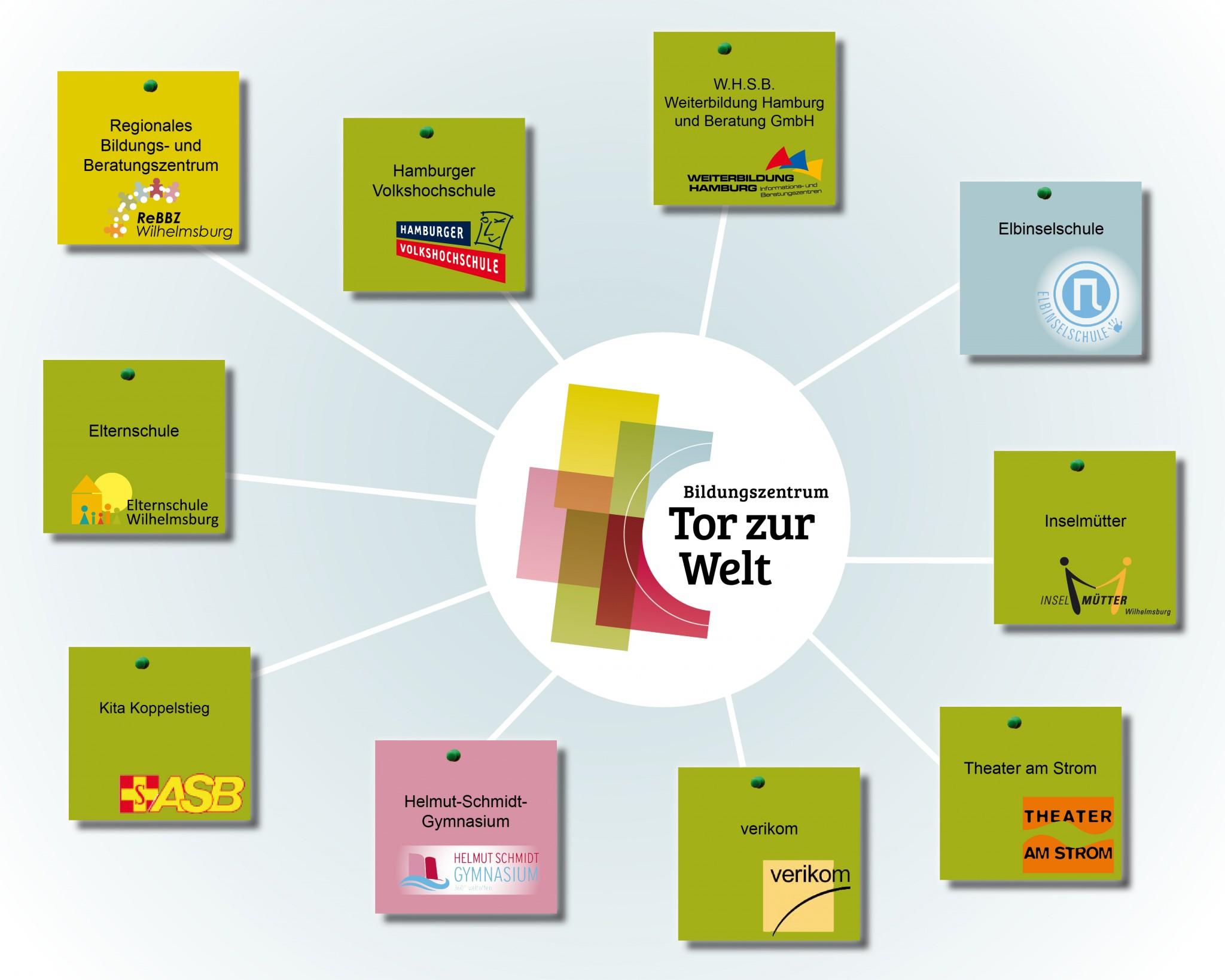 Netzwerkgrafik Bildungszentrum Tor zur Welt