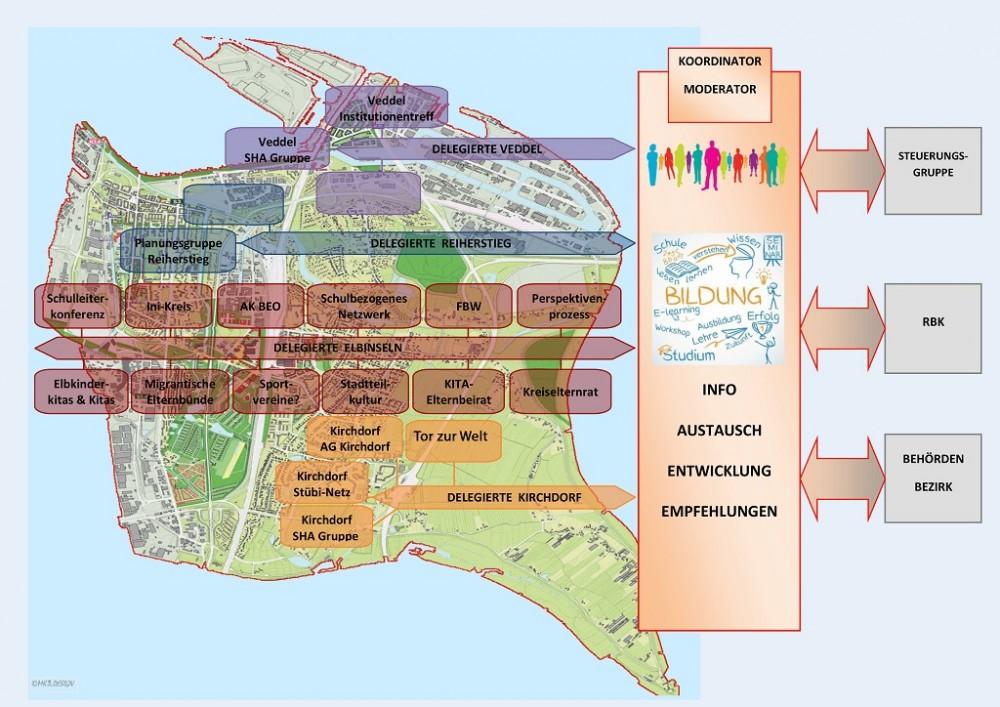 Grafik Bildungsnetz-Elbe